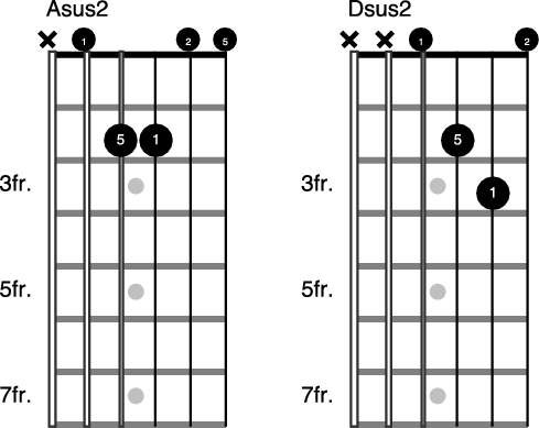 How To Play 2nd And 9th Chords On The Guitar Dummies