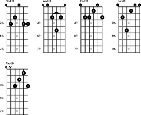 How to Play 2nd and 9th Chords on the Guitar - dummies