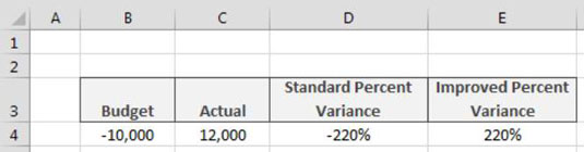 Calculating Percent Variance with Negative Values in Excel - dummies