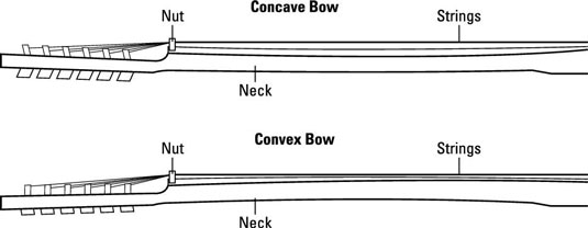 graphic regarding String Action Gauge Printable called How in direction of Test Your Guitars Neck Reduction - dummies
