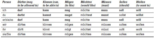 100 Most Used German Verbs Poster – LanguagePosters.com
