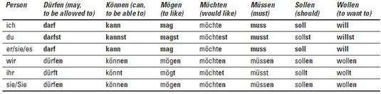 Arbeiten Conjugation