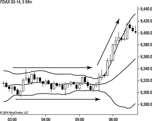 bollinger bands for dummies