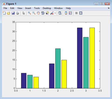 How to make a flat bar chart in matlab dummies 2type barsurveydata and press enter ccuart Choice Image
