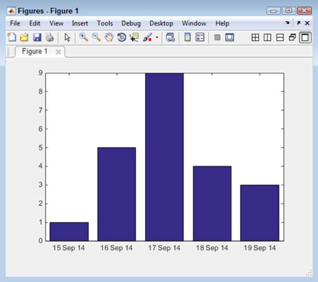 How to Add Dates to a Plot in MATLAB - dummies