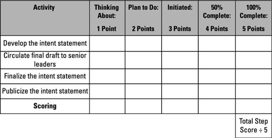 Chart to gauge progress on developing and deploying your experience intent statement.
