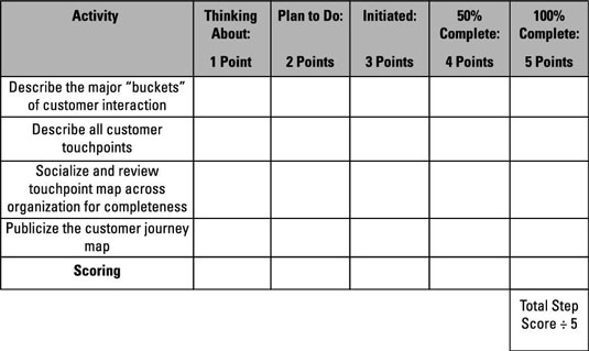 Chart with key markers to track the efforts in creating customer journey maps.