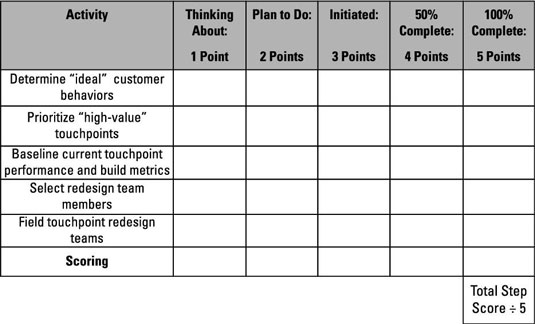Questionnaire to keep your redesign efforts on track.