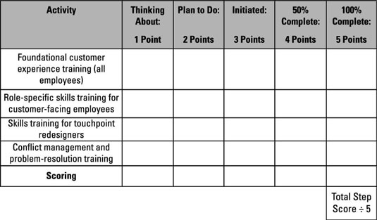 The questionnaire is designed to help you get a handle on what training has been delivered and what still needs to be done.