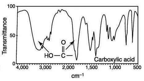 A carboxylic acid in the IR spectrum.