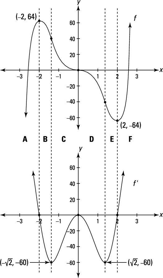 """<i/></noscript>f (<i>x</i>) = 3<i>x</i><sup>5</sup> – 20<i>x</i><sup>3</sup> and its first derivative""""/> <div class="""