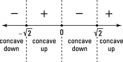A second derivative sign graph for <i/></noscript>f(<i>x</i>) = 3<i>x</i><sup>5</sup> − 20<i>x</i><su