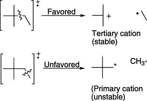 Favored and unfavored bond cleavage.