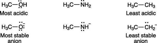 Negative charges prefer to rest on the more electronegative atoms.
