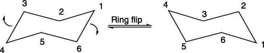 The ring flip of cyclohexane.