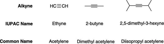 The common names of some alkynes.