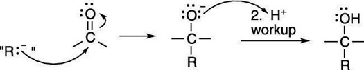 The Grignard reaction.