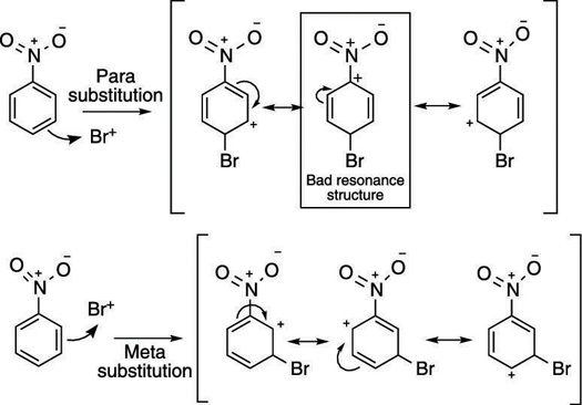 The relative stabilities of intermediate carbocations resulting from para and meta substitution to