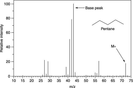The mass spectrum for pentane (C<sub/></noscript>5H<sub>12</sub>).&#8221;/> <div class=