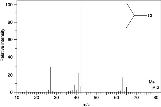 "The mass spectrum for 2-chloropropane (C<sub/></noscript>3H<sub>7</sub>Cl).""/> <div class="