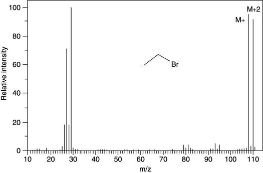 The mass spectrum for ethyl bromide (C<sub/></noscript>2H<sub>5</sub>Br).&#8221;/> <div class=