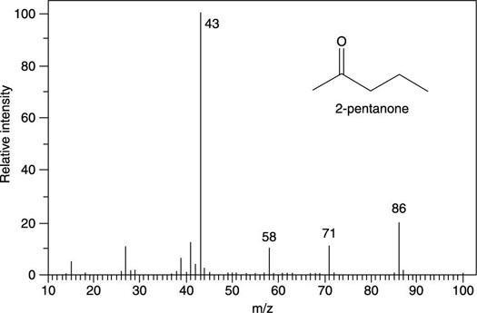 """Mass spectrum for 2-pentanone (C<sub/></noscript>5H<sub>10</sub>O).""""/> <div class="""