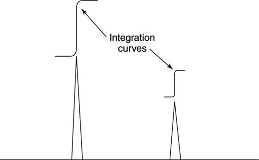 Integration curves and hydrogen peaks on an <sup/></noscript>1H NMR spectrum.&#8221;/> <div class=