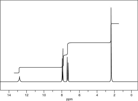 """The NMR spectrum for a compound with molecular formula C<sub/></noscript>8H<sub>8</sub>O<sub>2</sub>.""""/> <div class="""