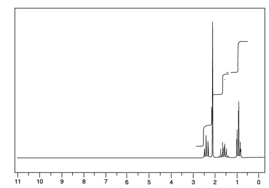 The NMR spectrum for the C<sub/></noscript>5H<sub>10</sub>O compound, showing four peaks in the <sup>1 <div class=