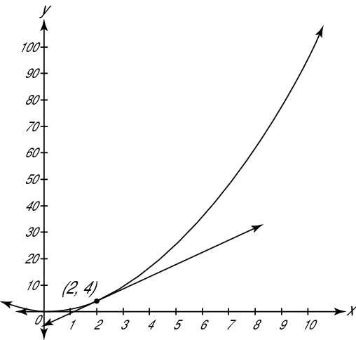 """The graph of <i/></noscript>f(<i>x</i>) = <i>x</i><sup>2</sup> (or <i>y</i> = <i>x</i><sup>2</sup>) with a """"/> <div class="""