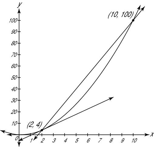 """The graph of <i/></noscript>f(<i>x</i>) = <i>x</i><sup>2</sup> with a tangent line and a secant line.""""/> <div class="""