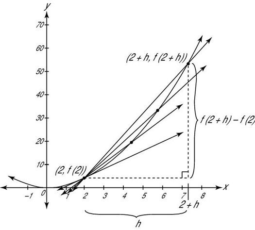 """Graph of <i/></noscript>f (<i>x</i>) = <i>x</i><sup>2</sup> showing how a limit produces the slope of the t""""/> <div class="""