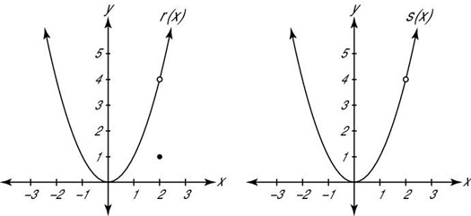 """The graphs of the functions <i/></noscript>r and <i>s</i>.""""/> <div class="""