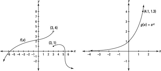Two functions with no absolute extrema.
