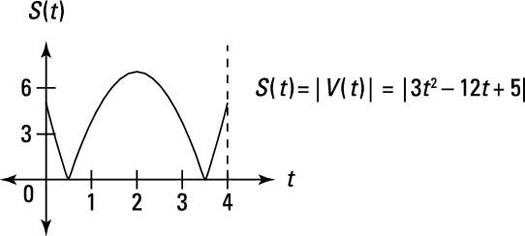 "The yo-yo's speed function <i/></noscript>S(<i>t</i>)""/> <div class="