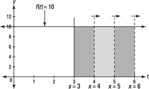 """Area under <i/></noscript>f (<i>t</i>) = 10 between 3 and <i>x</i> is swept out by the moving vertical line""""/> <div class="""