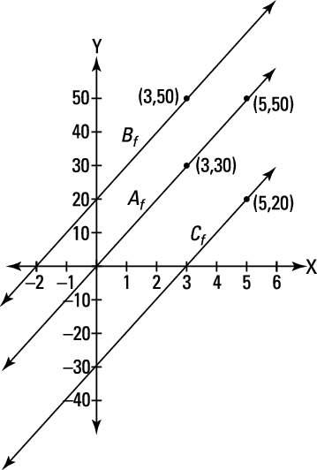 The actual graphs of <i/></noscript>A<i><sub>f</sub></i><i><sub> </sub></i>(<i>x</i>), <i>B</i><i><sub>f <div class=