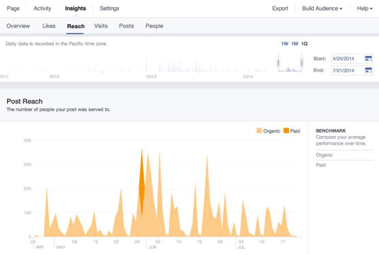 How to Use the Facebook Insights Reach Report to Market Your