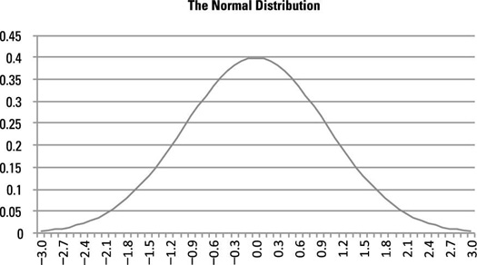 The bell-shaped curve of the normal distribution.
