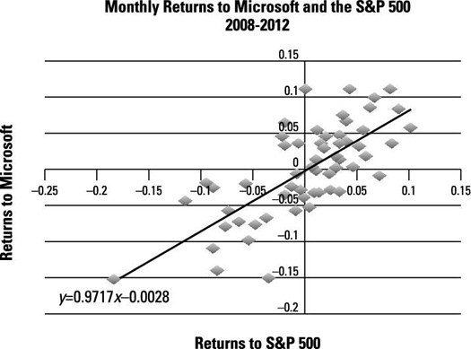 Scatter diagram showing relationship of monthly returns.