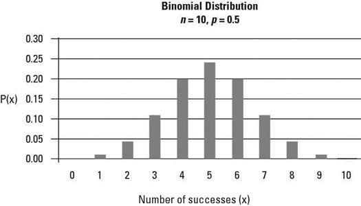 How to Graph the Binomial Distribution - dummies