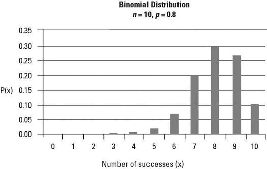 "Binomial distribution: ten trials with <i/></noscript>p = 0.8.""/> <div class="