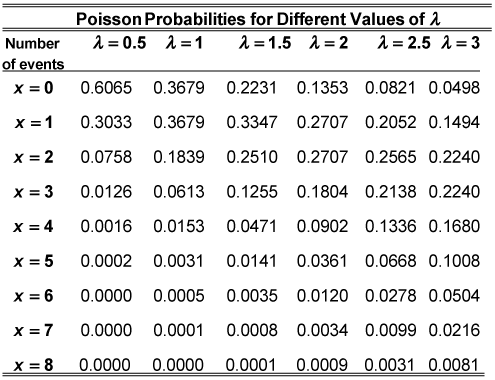 How to Compute Poisson Probabilities - dummies