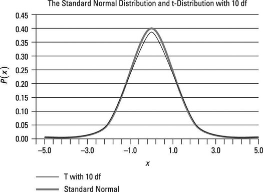 The standard normal and t-distribution with ten degrees of freedom.