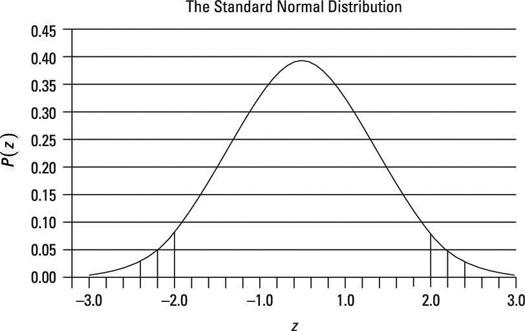 Critical values taken from the standard normal distribution: two-tailed test.
