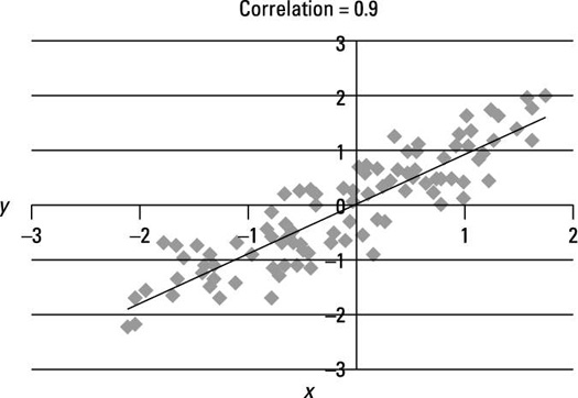 Scatter plot of a strongly positive linear relationship.