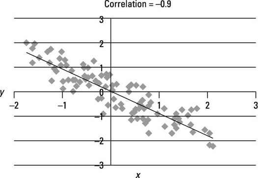 Scatter plot of a strongly negative linear relationship.