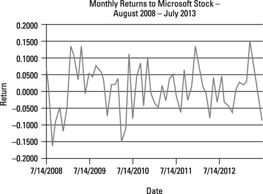 Monthly returns to Microsoft stock.