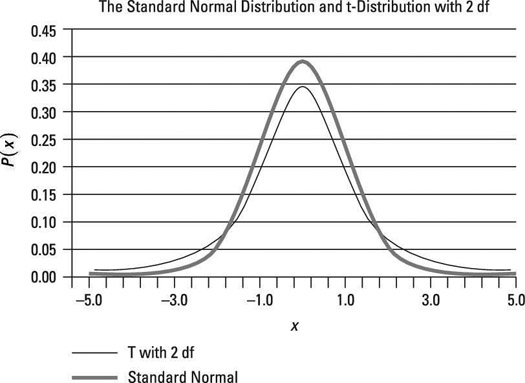 The standard normal and t-distribution with two degrees of freedom.