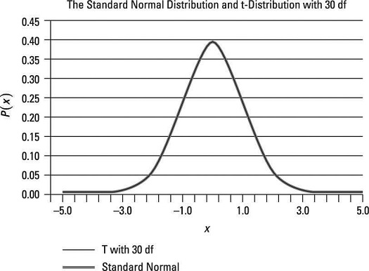 The standard normal and t-distribution with 30 degrees of freedom.